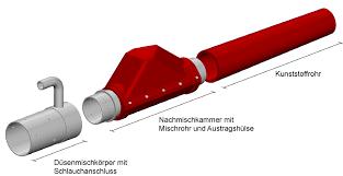 Aufbau der Spritzbetondüse mit Nachmischkammer